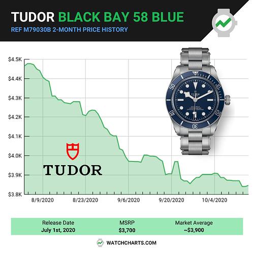 Price History - Line Charts (1)