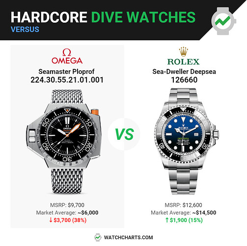 hardcore dive watches