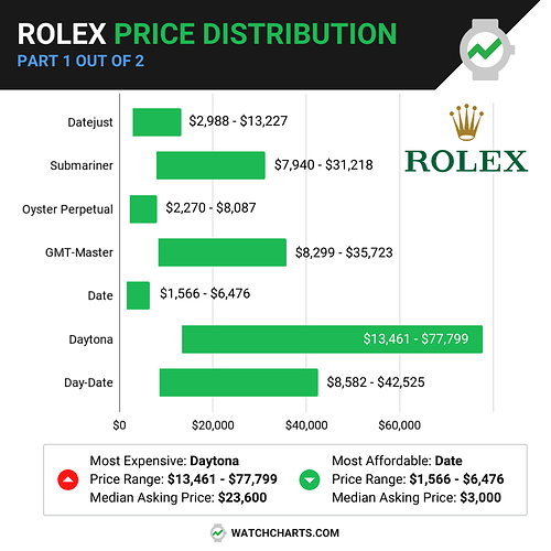 Price Distribution by Collection