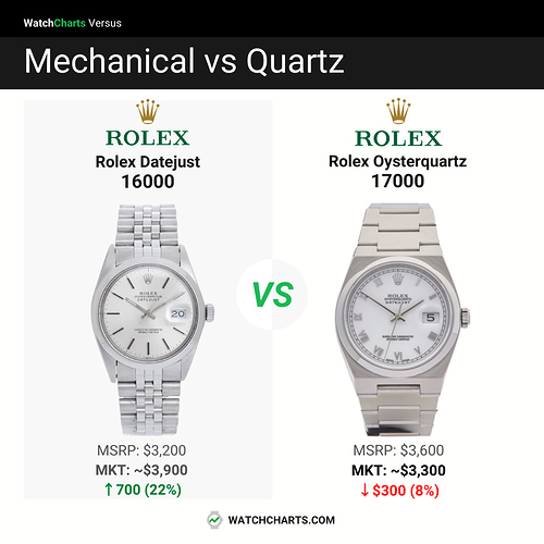 mechanical vs quartz