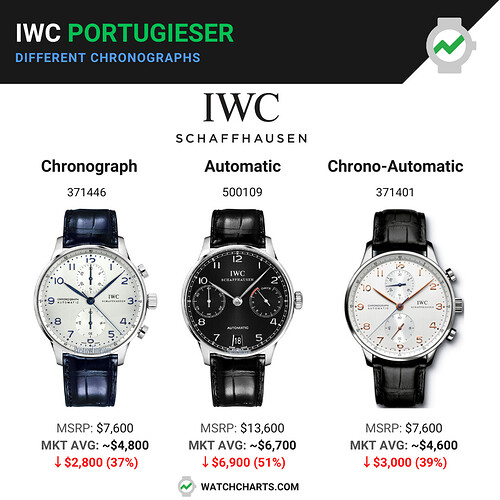 IWC chronographs
