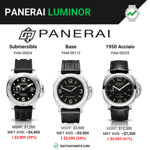 Panerai Luminors