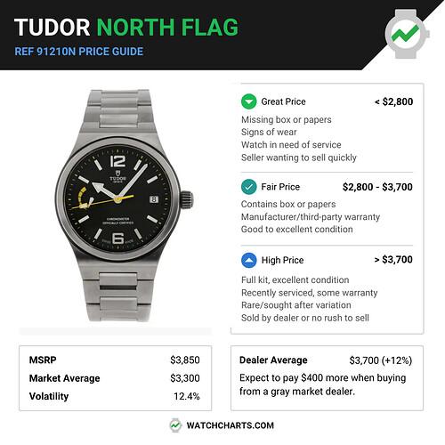 New Price Breakdown Template